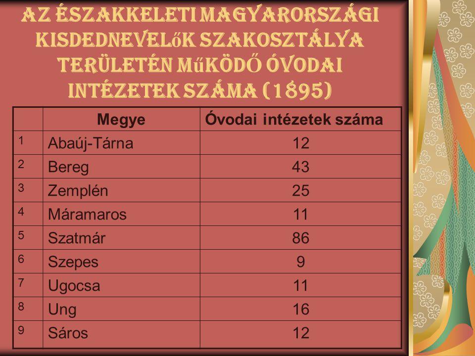 Az Északkeleti Magyarországi kisdednevel ő k szakosztálya területén m ű kÖd Ő óvodai intézetek száma (1895) MegyeÓvodai intézetek száma 1 Abaúj-Tárna1