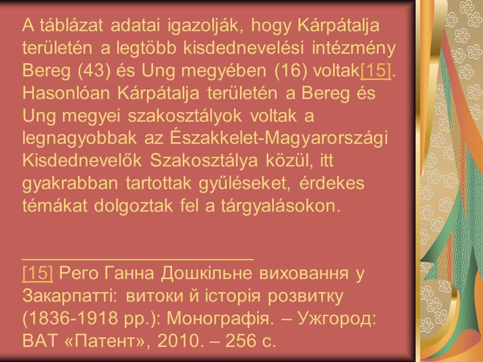 A táblázat adatai igazolják, hogy Kárpátalja területén a legtöbb kisdednevelési intézmény Bereg (43) és Ung megyében (16) voltak[15]. Hasonlóan Kárpát