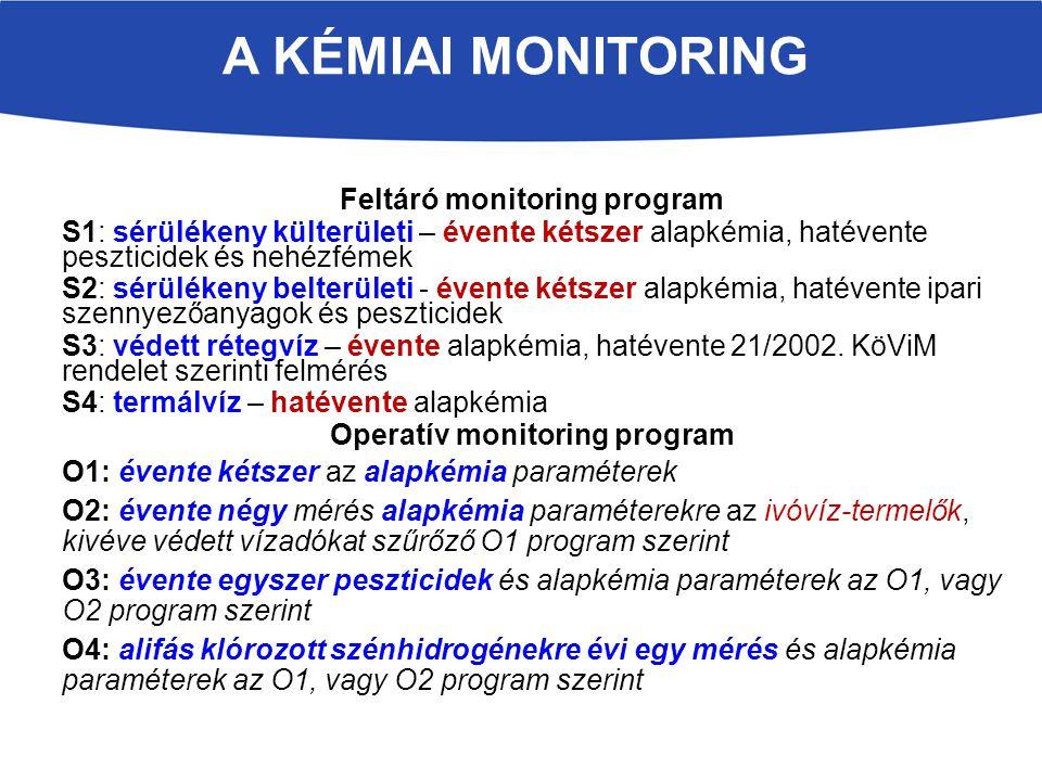 Feltáró monitoring program S1: sérülékeny külterületi – évente kétszer alapkémia, hatévente peszticidek és nehézfémek S2: sérülékeny belterületi - évente kétszer alapkémia, hatévente ipari szennyezőanyagok és peszticidek S3: védett rétegvíz – évente alapkémia, hatévente 21/2002.