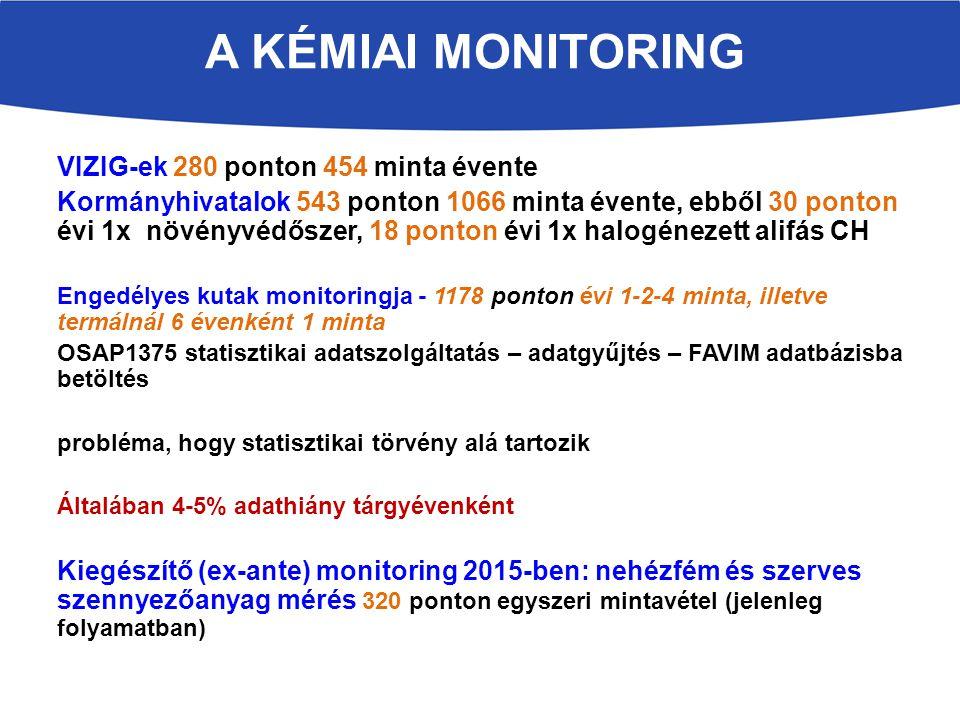 VIZIG-ek 280 ponton 454 minta évente Kormányhivatalok 543 ponton 1066 minta évente, ebből 30 ponton évi 1x növényvédőszer, 18 ponton évi 1x halogénezett alifás CH Engedélyes kutak monitoringja - 1178 ponton évi 1-2-4 minta, illetve termálnál 6 évenként 1 minta OSAP1375 statisztikai adatszolgáltatás – adatgyűjtés – FAVIM adatbázisba betöltés probléma, hogy statisztikai törvény alá tartozik Általában 4-5% adathiány tárgyévenként Kiegészítő (ex-ante) monitoring 2015-ben: nehézfém és szerves szennyezőanyag mérés 320 ponton egyszeri mintavétel (jelenleg folyamatban) A KÉMIAI MONITORING