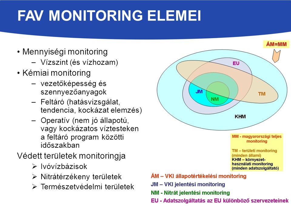 Mennyiségi monitoring –Vízszint (és vízhozam) Kémiai monitoring –vezetőképesség és szennyezőanyagok –Feltáró (hatásvizsgálat, tendencia, kockázat elemzés) –Operatív (nem jó állapotú, vagy kockázatos víztesteken a feltáró program közötti időszakban Védett területek monitoringja  Ivóvízbázisok  Nitrátérzékeny területek  Természetvédelmi területek FAV MONITORING ELEMEI