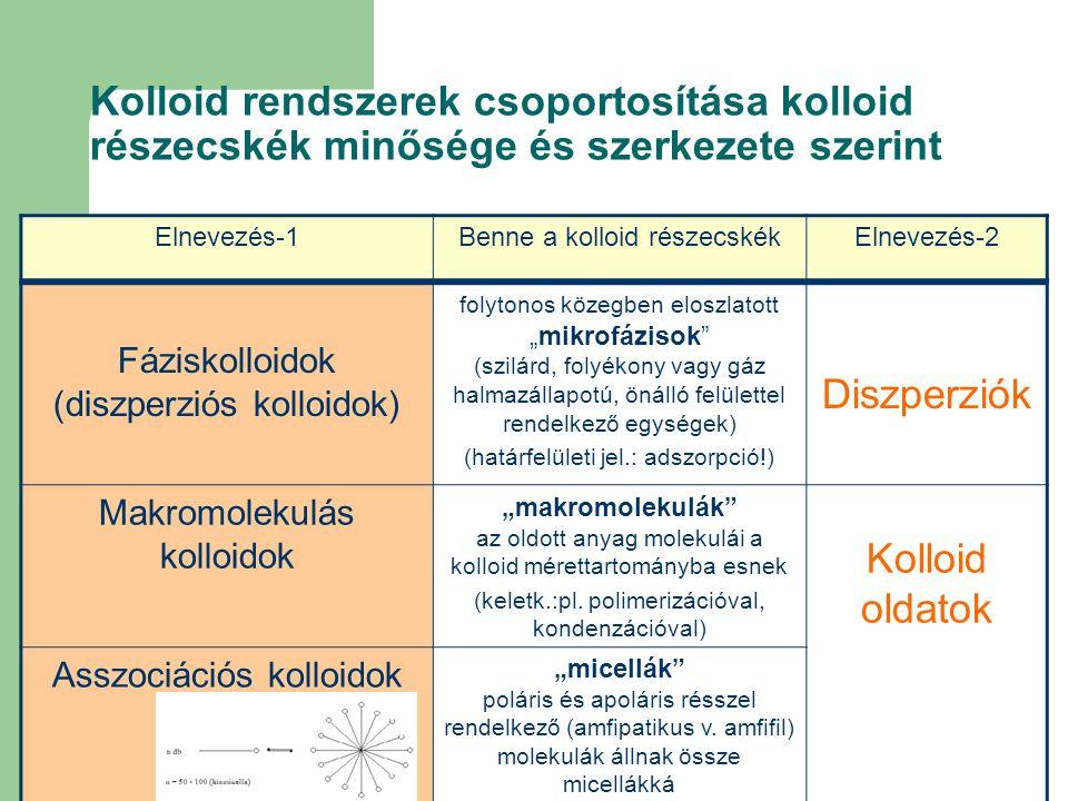 Kolloid rendszerek csoportosítása kolloid részecskék minősége és szerkezete szerint Elnevezés-1Benne a kolloid részecskékElnevezés-2 Fáziskolloidok (d
