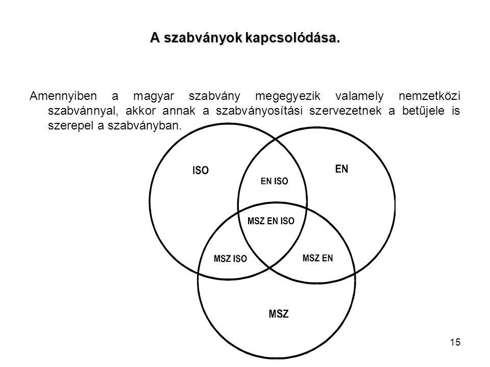 15 A szabványok kapcsolódása. Amennyiben a magyar szabvány megegyezik valamely nemzetközi szabvánnyal, akkor annak a szabványosítási szervezetnek a be