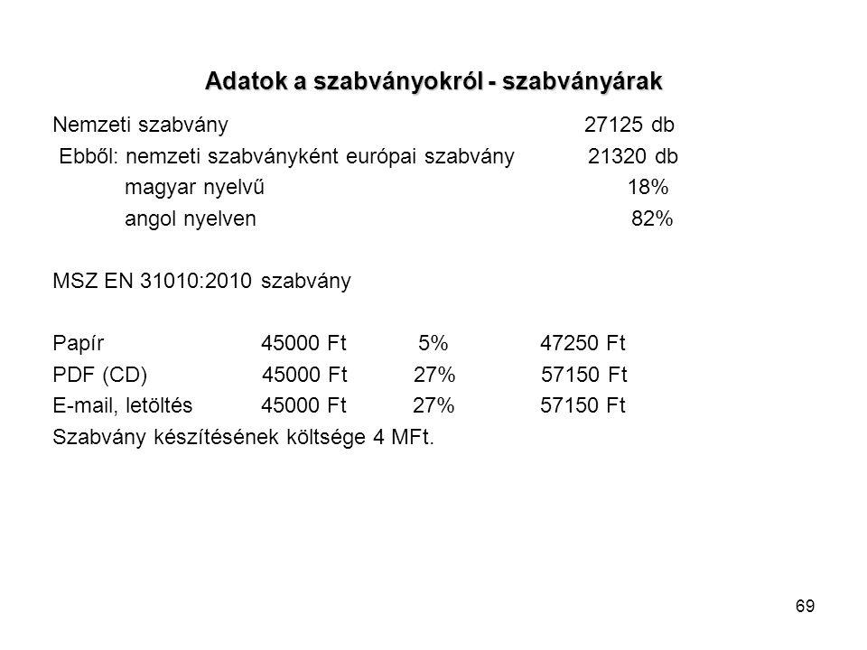 69 Adatok a szabványokról - szabványárak Nemzeti szabvány 27125 db Ebből: nemzeti szabványként európai szabvány 21320 db magyar nyelvű 18% angol nyelven 82% MSZ EN 31010:2010 szabvány Papír 45000 Ft 5% 47250 Ft PDF (CD) 45000 Ft 27% 57150 Ft E-mail, letöltés 45000 Ft 27% 57150 Ft Szabvány készítésének költsége 4 MFt.
