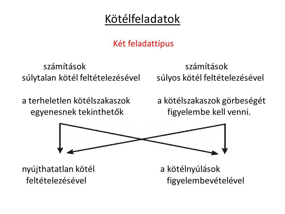 Kötélfeladatok Két feladattípus számítások számítások súlytalan kötél feltételezésével súlyos kötél feltételezésével a terheletlen kötélszakaszok a kötélszakaszok görbeségét egyenesnek tekinthetők figyelembe kell venni.