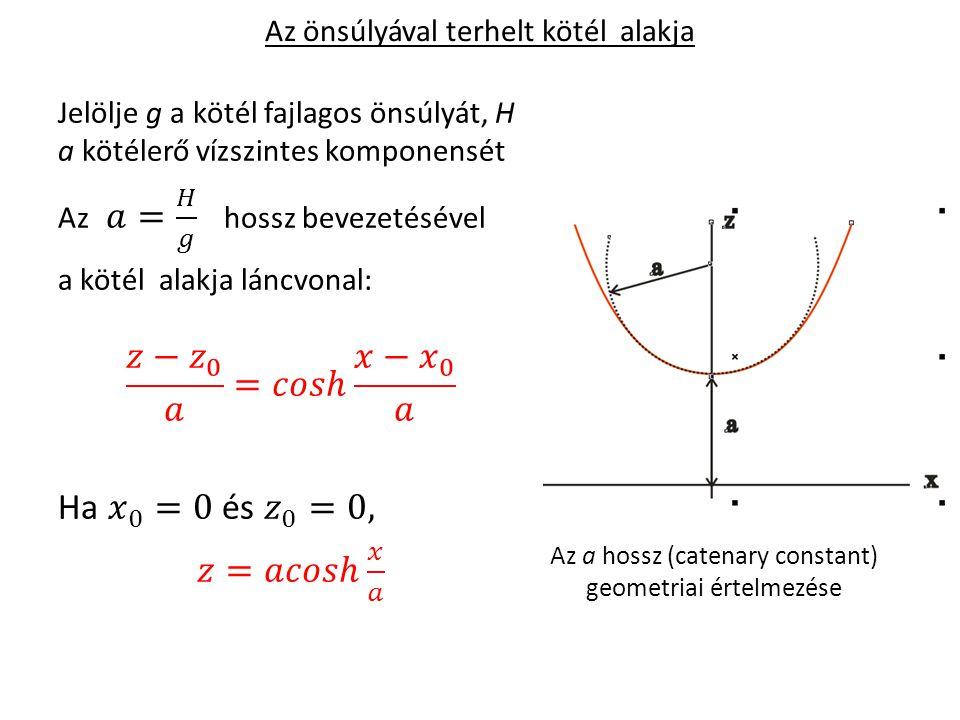 Az önsúlyával terhelt kötél alakja Az a hossz (catenary constant) geometriai értelmezése