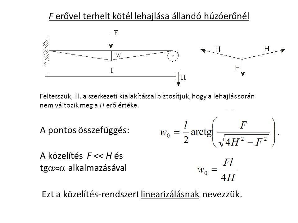 F erővel terhelt kötél lehajlása állandó húzóerőnél A pontos összefüggés: A közelítés F << H és tg  alkalmazásával Ezt a közelítés-rendszert linearizálásnak nevezzük.