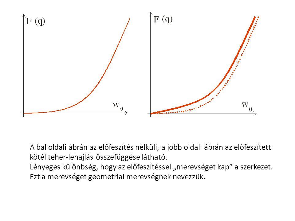 A bal oldali ábrán az előfeszítés nélküli, a jobb oldali ábrán az előfeszített kötél teher-lehajlás összefüggése látható.