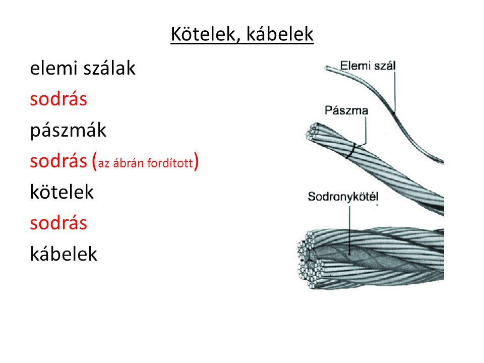 Kötelek, kábelek elemi szálak sodrás pászmák sodrás ( az ábrán fordított ) kötelek sodrás kábelek