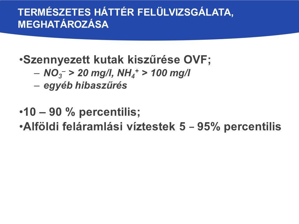 Szennyezett kutak kiszűrése OVF; –NO 3 – > 20 mg/l, NH 4 + > 100 mg/l –egyéb hibaszűrés 10 – 90 % percentilis; Alföldi feláramlási víztestek 5 – 95% percentilis TERMÉSZETES HÁTTÉR FELÜLVIZSGÁLATA, MEGHATÁROZÁSA