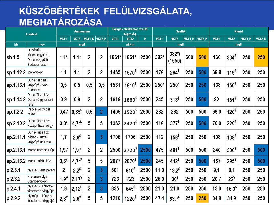 Vízbázisra eső ivóvíztermelő (4698 db), ivóvíz megfigyelő (808 db), VKI-monitoring (1296 db) és egyéb (339 db) kút.