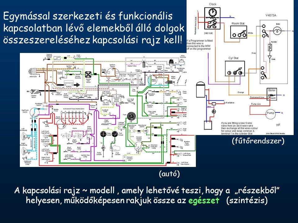 Egymással szerkezeti és funkcionális kapcsolatban lévő elemekből álló dolgok összeszereléséhez kapcsolási rajz kell.