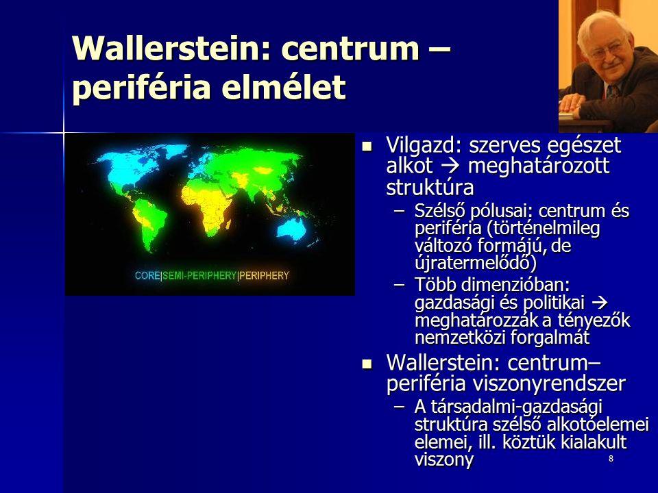 8 Wallerstein: centrum – periféria elmélet Vilgazd: szerves egészet alkot  meghatározott struktúra Vilgazd: szerves egészet alkot  meghatározott struktúra –Szélső pólusai: centrum és periféria (történelmileg változó formájú, de újratermelődő) –Több dimenzióban: gazdasági és politikai  meghatározzák a tényezők nemzetközi forgalmát Wallerstein: centrum– periféria viszonyrendszer Wallerstein: centrum– periféria viszonyrendszer –A társadalmi-gazdasági struktúra szélső alkotóelemei elemei, ill.