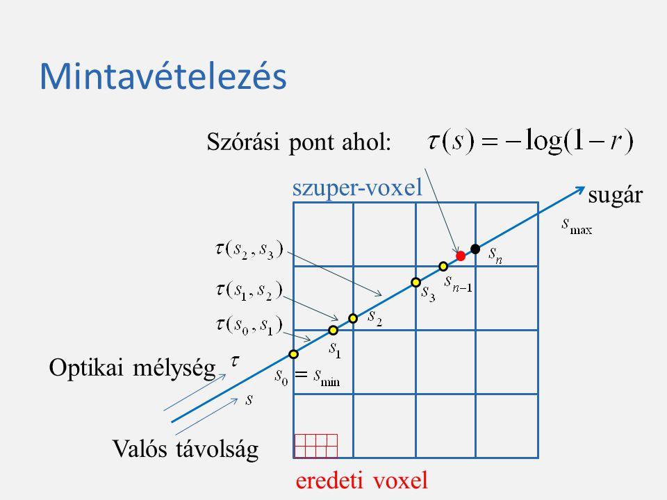 Mintavételezés szuper-voxel eredeti voxel sugár Valós távolság Optikai mélység Szórási pont ahol: