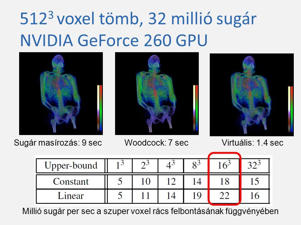 512 3 voxel tömb, 32 millió sugár NVIDIA GeForce 260 GPU Sugár masírozás: 9 secWoodcock: 7 secVirtuális: 1.4 sec Millió sugár per sec a szuper voxel r