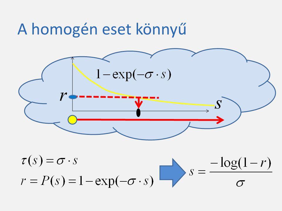 Inhomogén közeg: sugármasírozás Reject Accept Komplexitás nő a felbontással Független a denzitás variációjától Lassú alacsony denzitású nagy felbontású közeg esetén