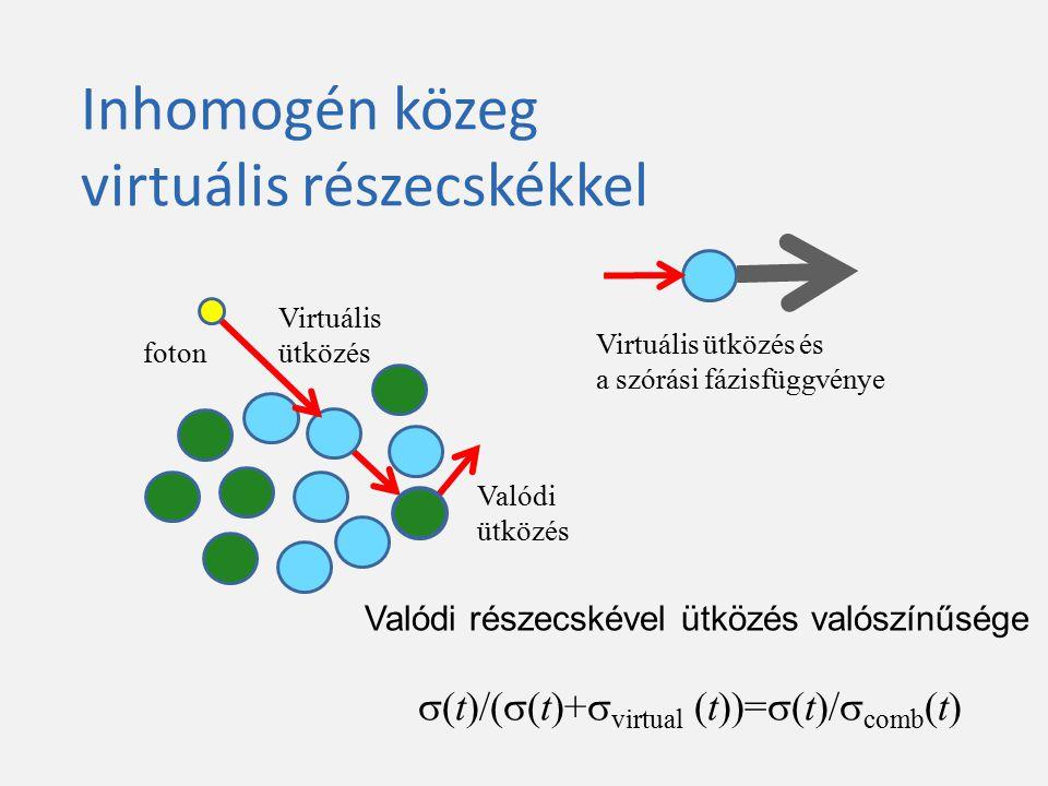 Mintavételezés virtuális részecskékkel Keress  comb (t) =  (t)+  virtual (t) – Felső becslés, – Analitikusan kiértékelhető: Mintavételezés  comb (t) Valódi ütközés  (t)/  comb (t)