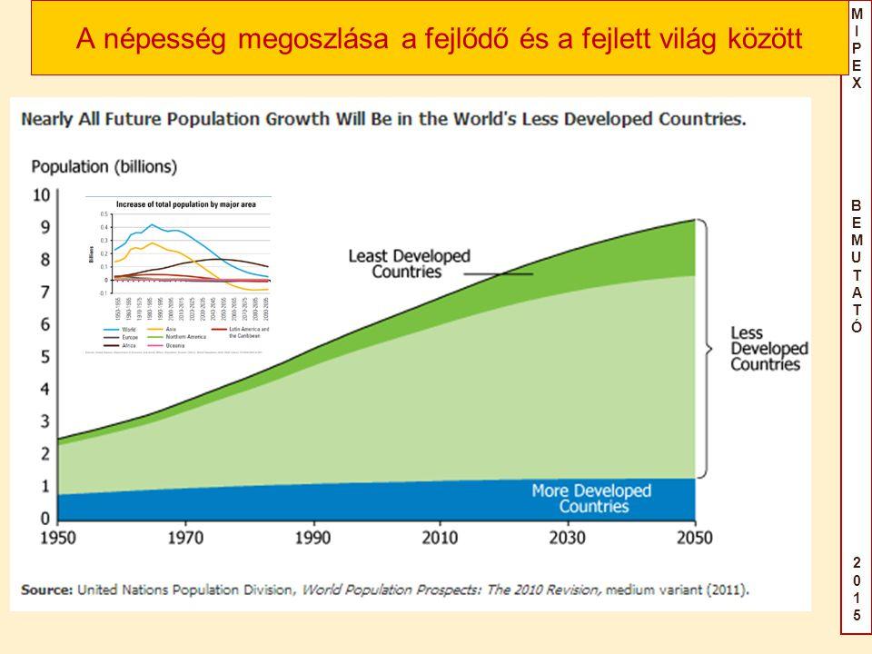 MIPEX BEMUTATÓ2015MIPEX BEMUTATÓ2015 A népesség megoszlása a fejlődő és a fejlett világ között