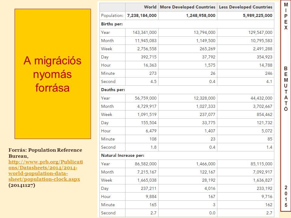 MIPEX BEMUTATÓ2015MIPEX BEMUTATÓ2015 A migrációs nyomás forrása Forrás: Population Reference Bureau, http://www.prb.org/Publicati ons/Datasheets/2014/2014- world-population-data- sheet/population-clock.aspx (20141127)