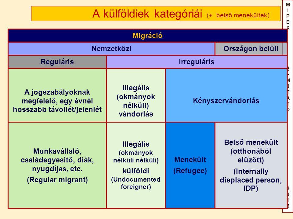 MIPEX BEMUTATÓ2015MIPEX BEMUTATÓ2015 A külföldiek kategóriái (+ belső menekültek) Migráció NemzetköziOrszágon belüli RegulárisIrreguláris A jogszabályoknak megfelelő, egy évnél hosszabb távollét/jelenlét Illegális (okmányok nélküli) vándorlás Kényszervándorlás Munkavállaló, családegyesítő, diák, nyugdíjas, etc.