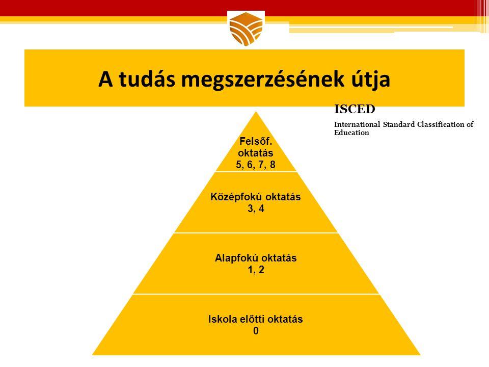 A tudás megszerzésének útja Magyarország megújulása konferencia 2012 ISCED International Standard Classification of Education
