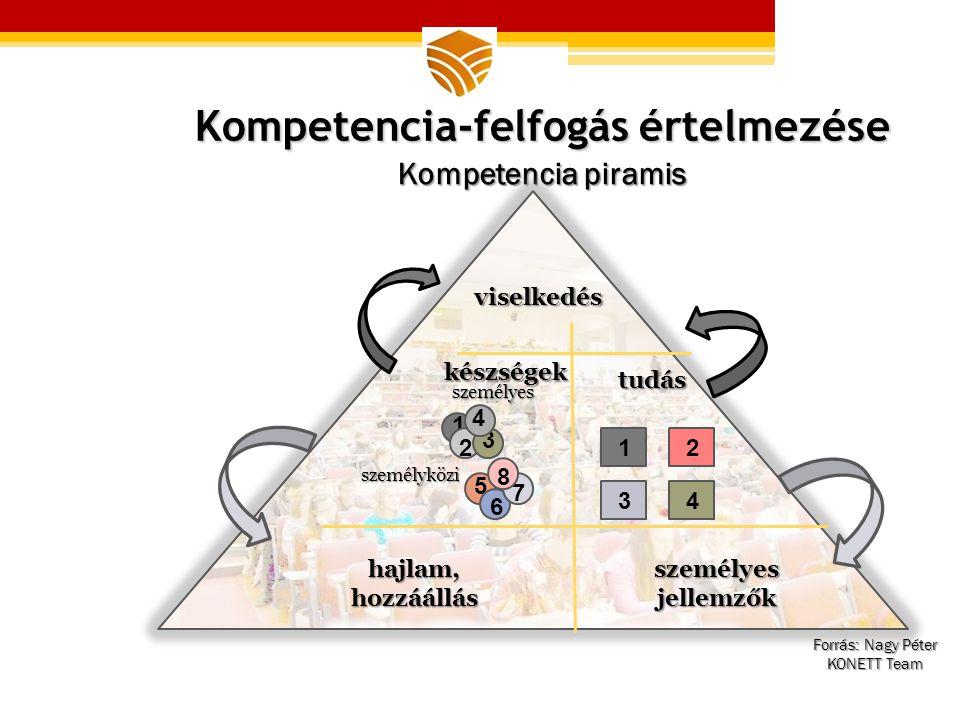 Egye temi Esték Kompetencia piramis viselkedés készségek tudás hajlam,hozzáállásszemélyesjellemzők 12 43 személyes 1 2 3 4 személyközi 5 6 7 8 Forrás: Nagy Péter KONETT Team Kompetencia-felfogás értelmezése
