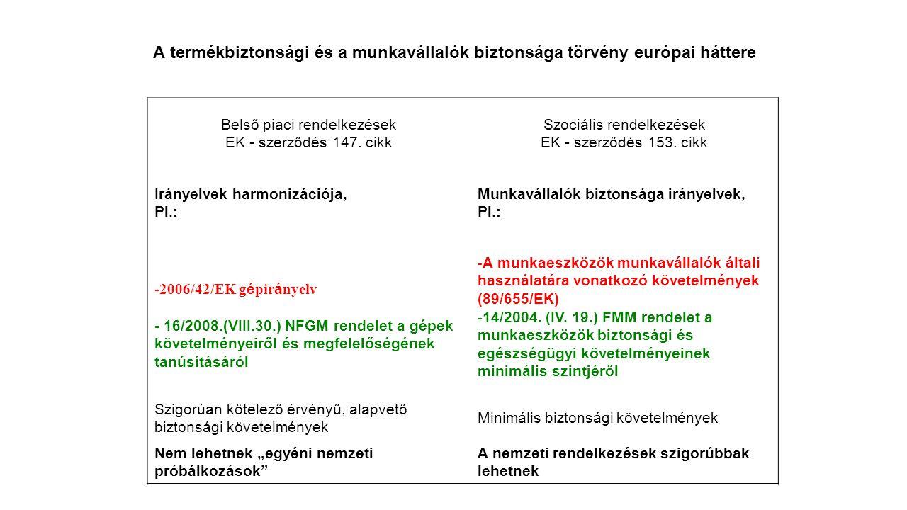 A termékbiztonsági és a munkavállalók biztonsága törvény európai háttere Belső piaci rendelkezések EK - szerződés 147.