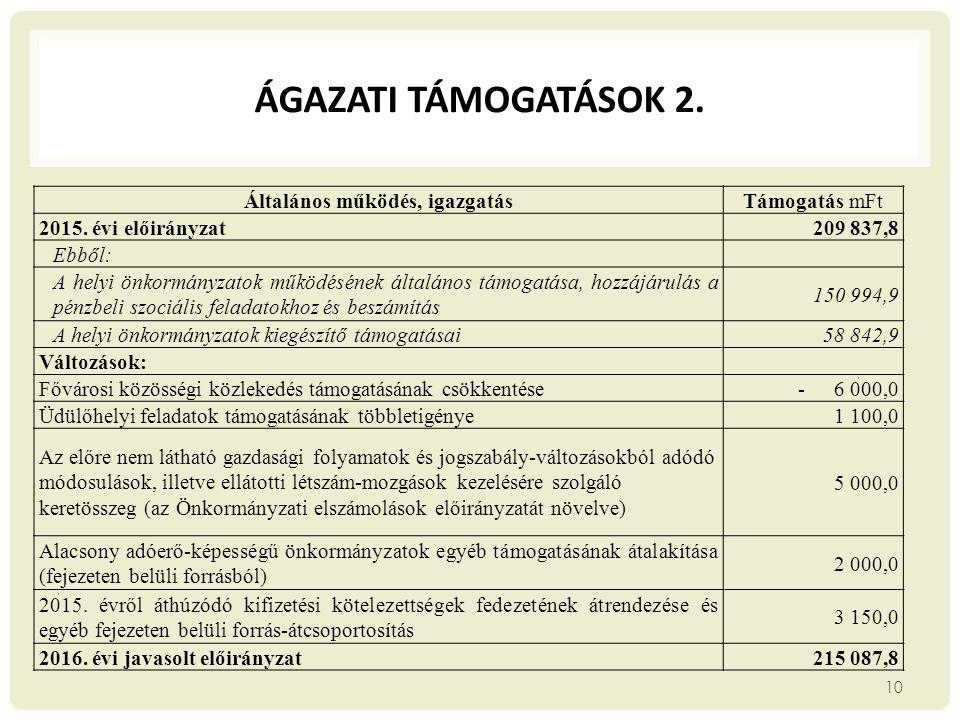 ÁGAZATI TÁMOGATÁSOK 2. 10 Általános működés, igazgatásTámogatás mFt 2015. évi előirányzat209 837,8 Ebből: A helyi önkormányzatok működésének általános