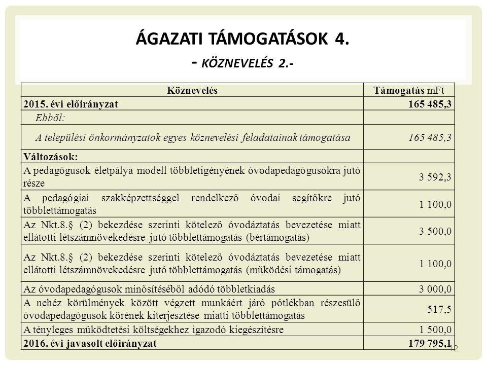 ÁGAZATI TÁMOGATÁSOK 4. - KÖZNEVELÉS 2.- KöznevelésTámogatás mFt 2015. évi előirányzat165 485,3 Ebből: A települési önkormányzatok egyes köznevelési fe