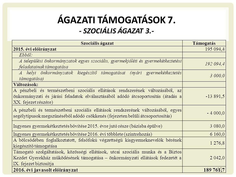 ÁGAZATI TÁMOGATÁSOK 7. - SZOCIÁLIS ÁGAZAT 3.- Szociális ágazatTámogatás 2015. évi előirányzat195 094,4 Ebből: A települési önkormányzatok egyes szociá