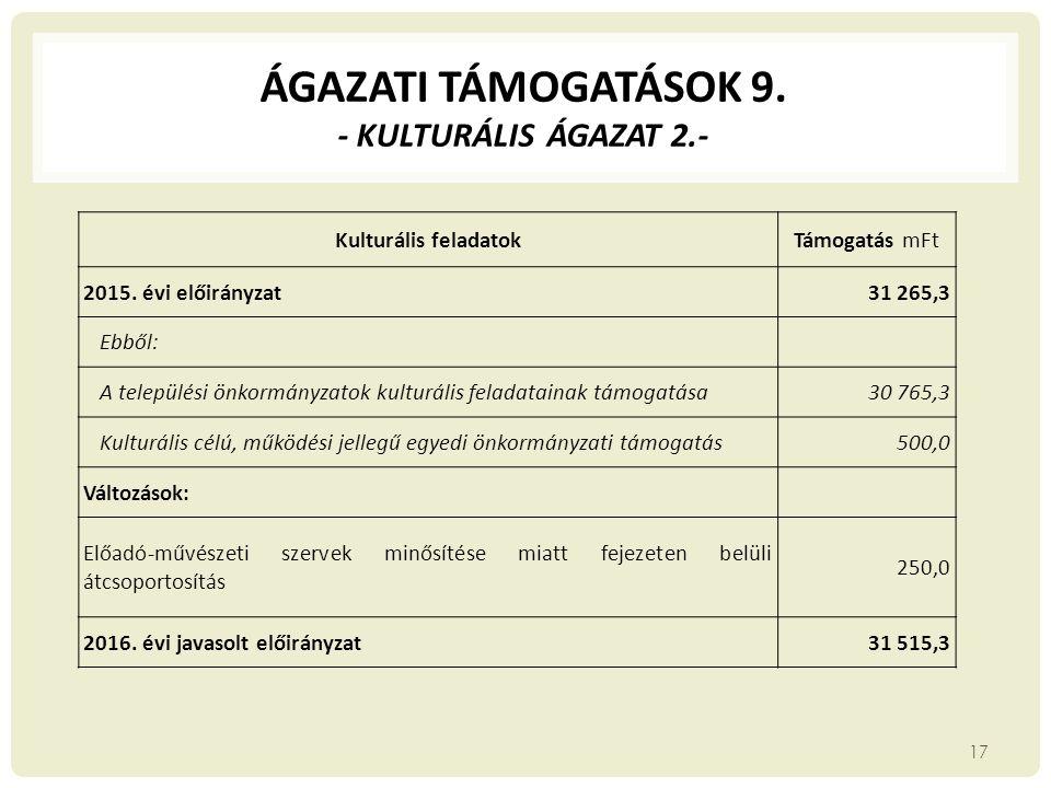 ÁGAZATI TÁMOGATÁSOK 9. - KULTURÁLIS ÁGAZAT 2.- Kulturális feladatokTámogatás mFt 2015. évi előirányzat31 265,3 Ebből: A települési önkormányzatok kult