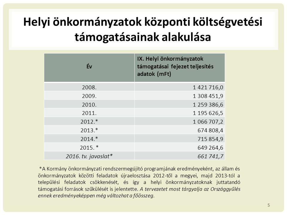 Változások a 2015.évi költségvetéshez képest 6 2015.