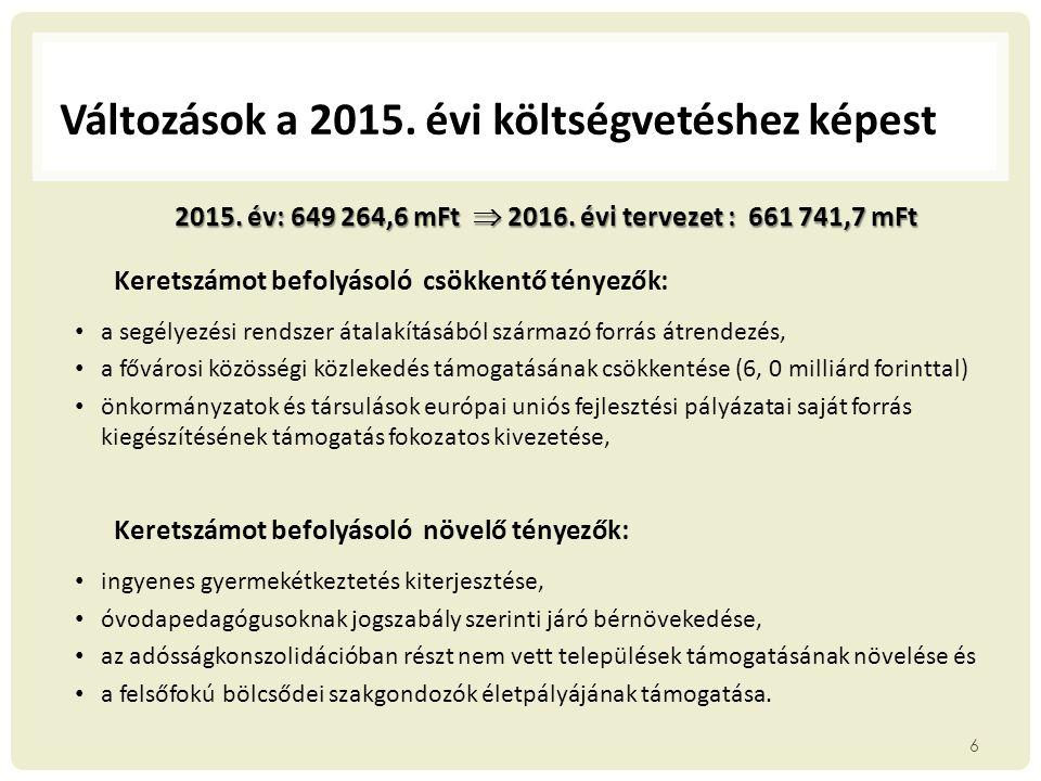 ÁGAZATI TÁMOGATÁSOK 9.- KULTURÁLIS ÁGAZAT 2.- Kulturális feladatokTámogatás mFt 2015.