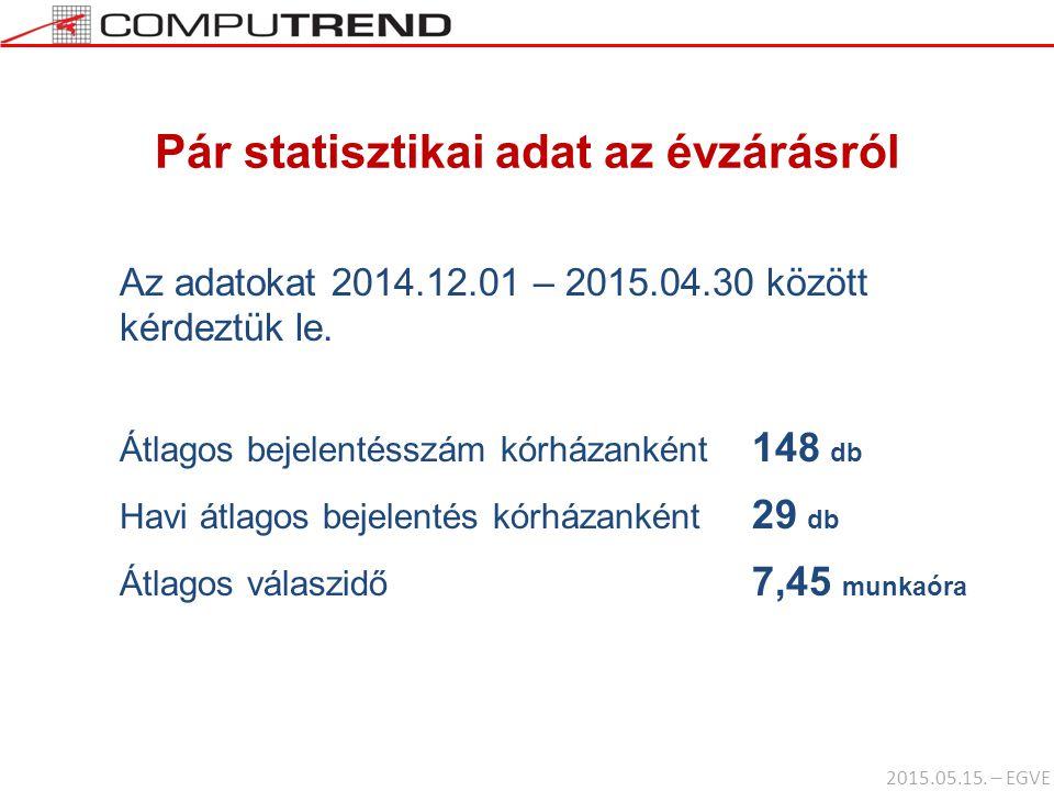 Pár statisztikai adat az évzárásról Az adatokat 2014.12.01 – 2015.04.30 között kérdeztük le. Átlagos bejelentésszám kórházanként 148 db Havi átlagos b