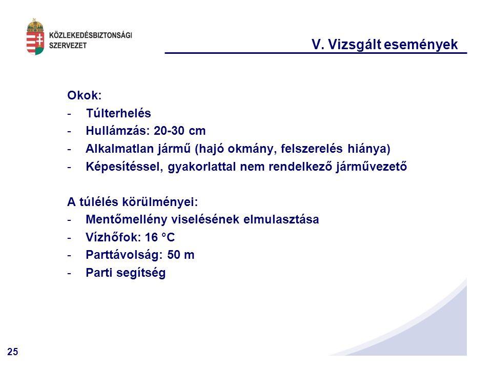 25 V. Vizsgált események Okok: -Túlterhelés -Hullámzás: 20-30 cm -Alkalmatlan jármű (hajó okmány, felszerelés hiánya) -Képesítéssel, gyakorlattal nem