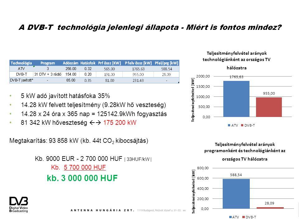 A DVB-T technológia jelenlegi állapota - Miért is fontos mindez? 5 kW adó javított hatásfoka 35% 14.28 kW felvett teljesítmény (9.28kW hő veszteség) 1