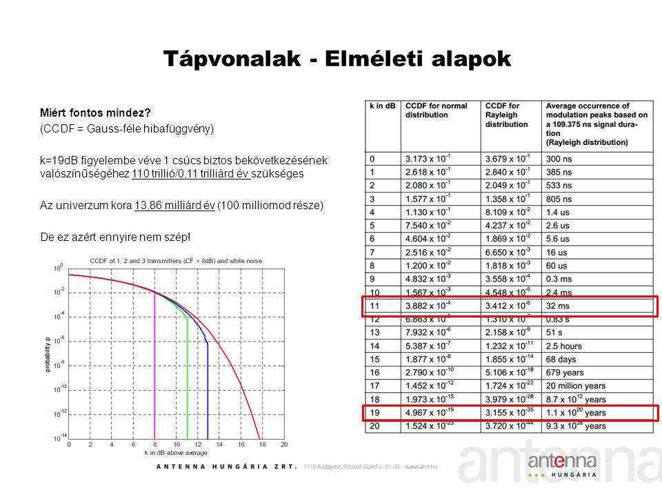 Miért fontos mindez? (CCDF = Gauss-féle hibafüggvény) k=19dB figyelembe véve 1 csúcs biztos bekövetkezésének valószínűségéhez 110 trillió/0,11 trilliá