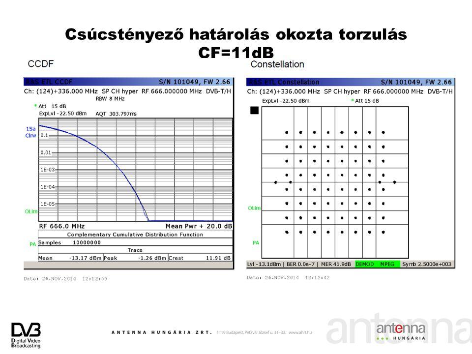 Csúcstényező határolás okozta torzulás CF=11dB