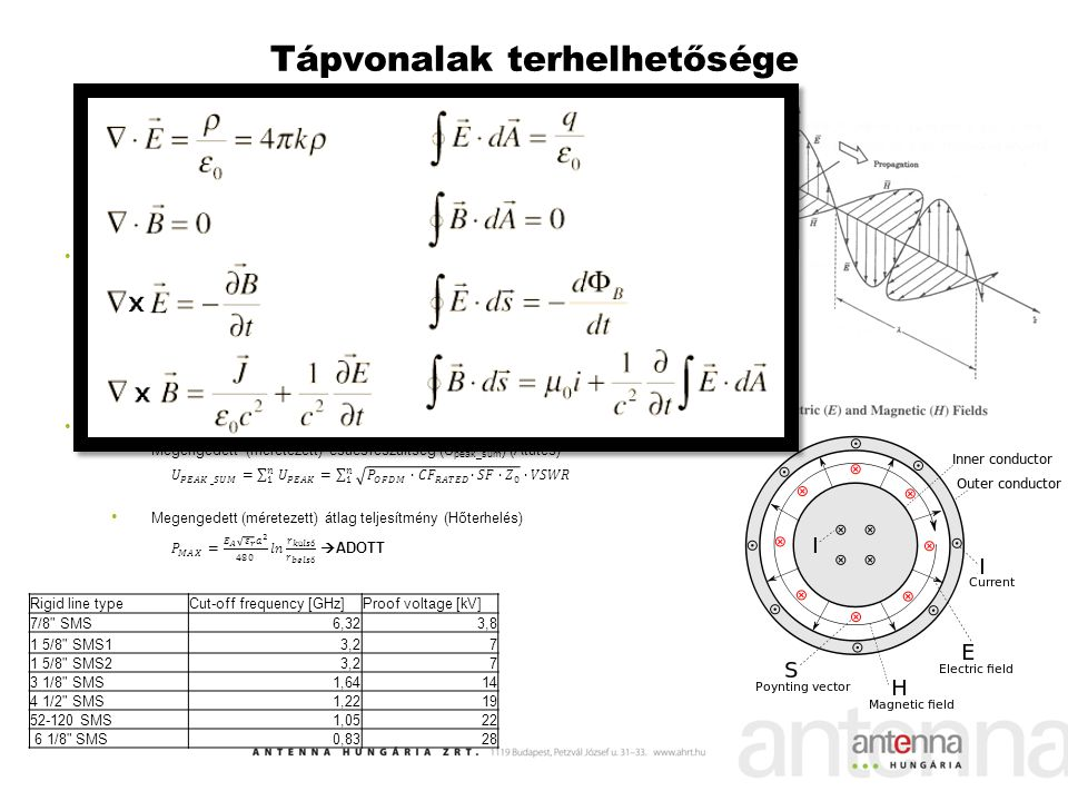 Tápvonalak terhelhetősége Rigid line typeCut-off frequency [GHz]Proof voltage [kV] 7/8