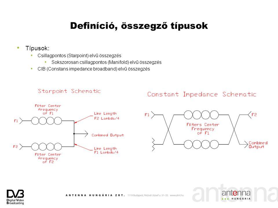 Definíció, összegző típusok Típusok: Csillagpontos (Starpoint) elvű összegzés Sokszorosan csillagpontos (Manifold) elvű összegzés CIB (Constans impeda