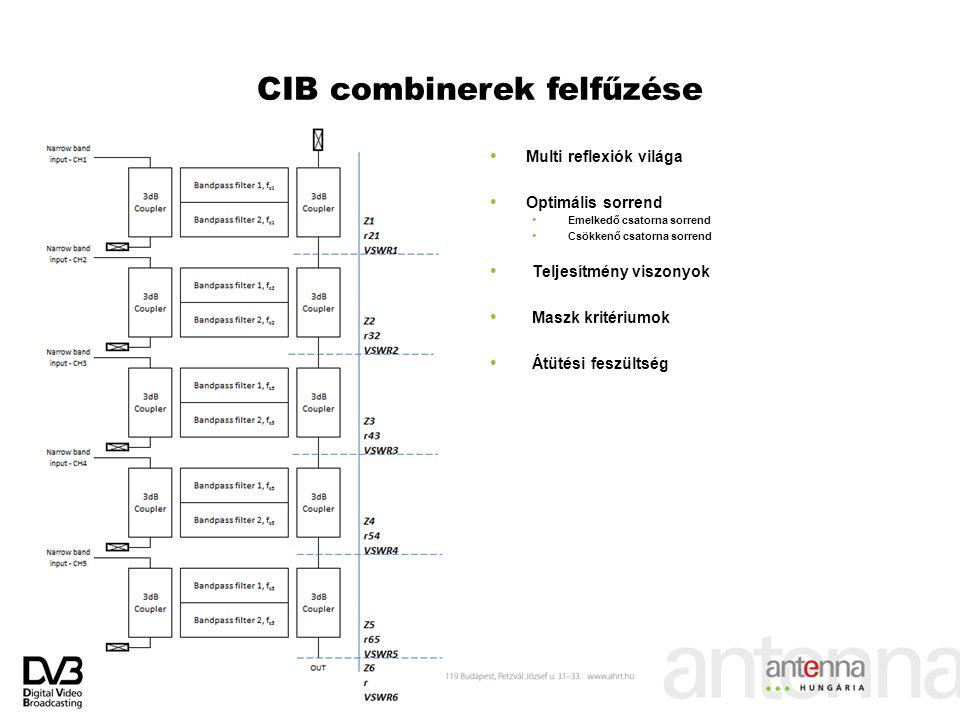 CIB combinerek felfűzése Multi reflexiók világa Optimális sorrend Emelkedő csatorna sorrend Csökkenő csatorna sorrend Teljesítmény viszonyok Maszk kri