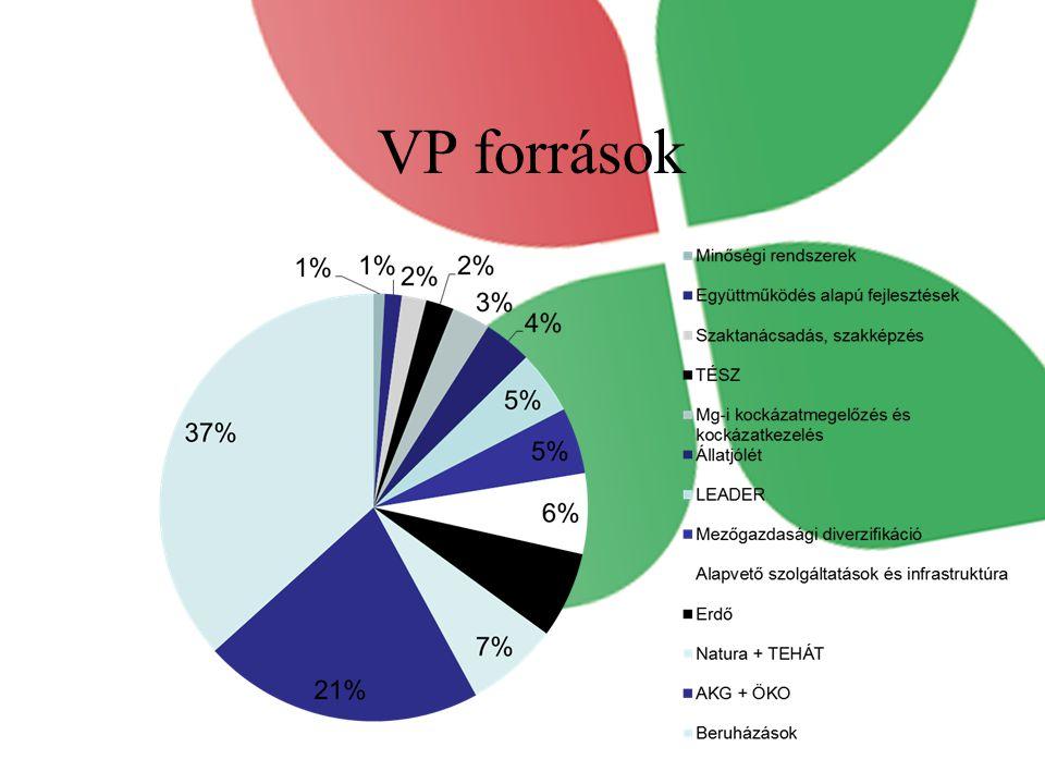 VP források