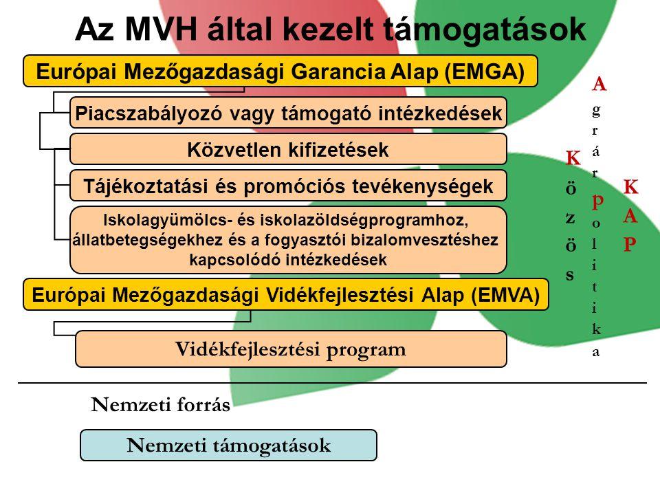 Az MVH által kezelt támogatások Európai Mezőgazdasági Garancia Alap (EMGA) Európai Mezőgazdasági Vidékfejlesztési Alap (EMVA) Piacszabályozó vagy támo