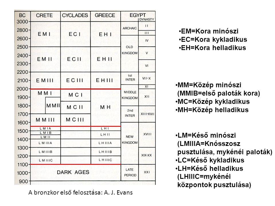 EM=Kora minószi EC=Kora kykladikus EH=Kora helladikus MM=Közép minószi (MMIB=első paloták kora) MC=Közép kykladikus MH=Közép helladikus LM=Késő minószi (LMIIIA=Knósszosz pusztulása, mykénéi paloták) LC=Késő kykladikus LH=Késő helladikus (LHIIIC=mykénéi központok pusztulása) A bronzkor első felosztása: A.