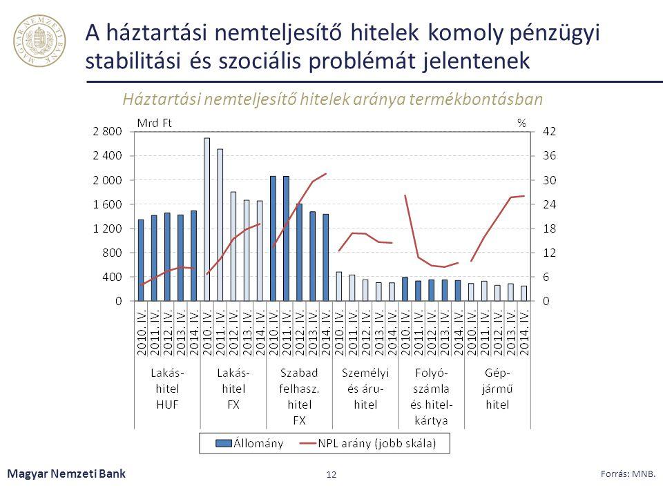 A háztartási nemteljesítő hitelek komoly pénzügyi stabilitási és szociális problémát jelentenek Háztartási nemteljesítő hitelek aránya termékbontásban