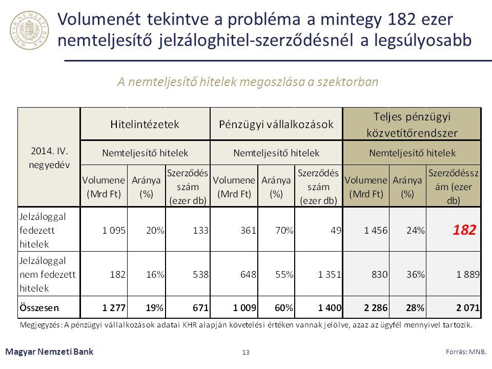 Volumenét tekintve a probléma a mintegy 182 ezer nemteljesítő jelzáloghitel-szerződésnél a legsúlyosabb A nemteljesítő hitelek megoszlása a szektorban
