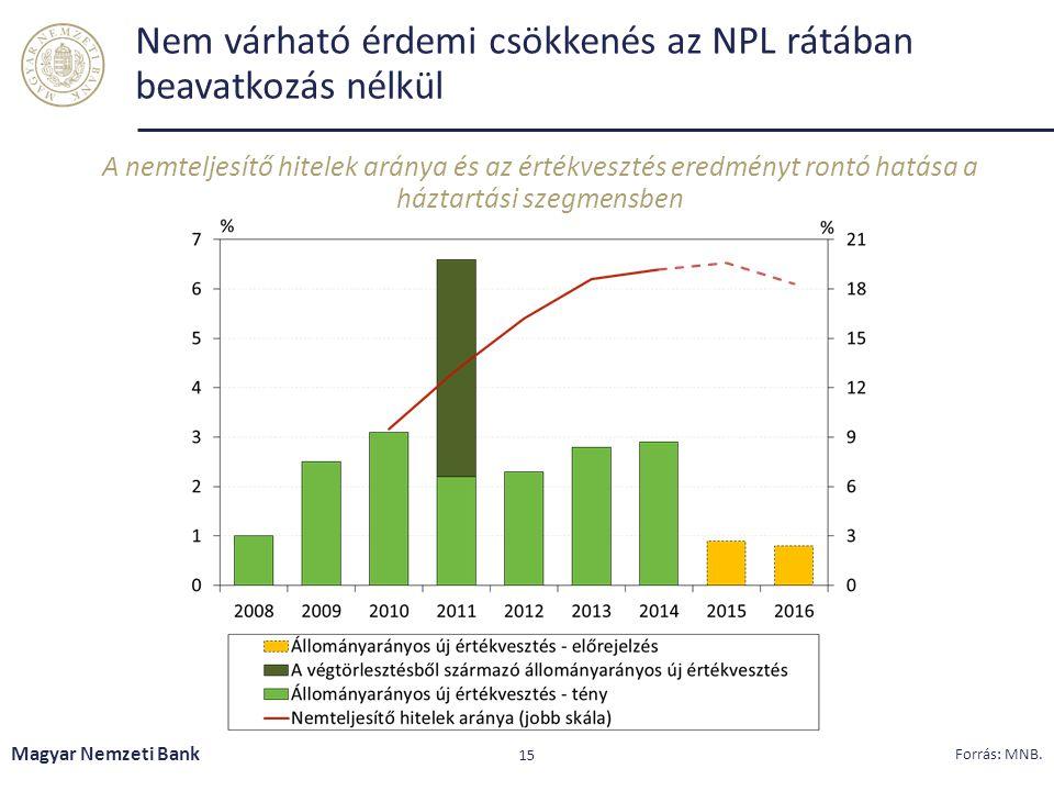 Nem várható érdemi csökkenés az NPL rátában beavatkozás nélkül A nemteljesítő hitelek aránya és az értékvesztés eredményt rontó hatása a háztartási sz
