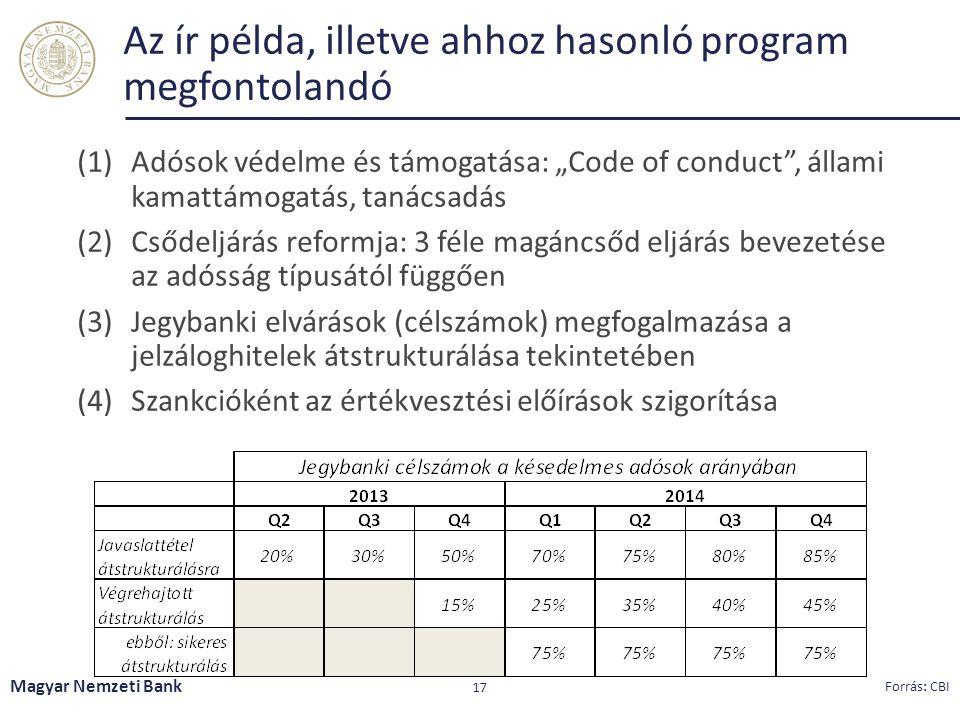 """Az ír példa, illetve ahhoz hasonló program megfontolandó Magyar Nemzeti Bank 17 Forrás: CBI (1)Adósok védelme és támogatása: """"Code of conduct"""", állami"""