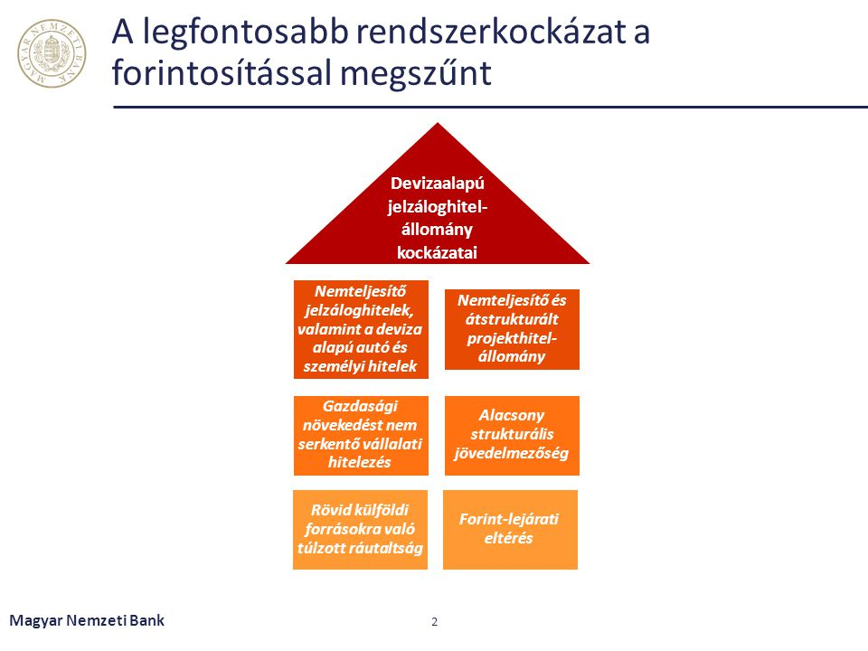 A legfontosabb rendszerkockázat a forintosítással megszűnt Magyar Nemzeti Bank 2 Nemteljesítő jelzáloghitelek, valamint a deviza alapú autó és személy