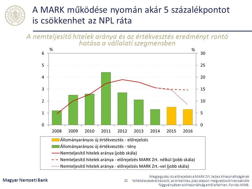 A MARK működése nyomán akár 5 százalékpontot is csökkenhet az NPL ráta A nemteljesítő hitelek aránya és az értékvesztés eredményt rontó hatása a válla